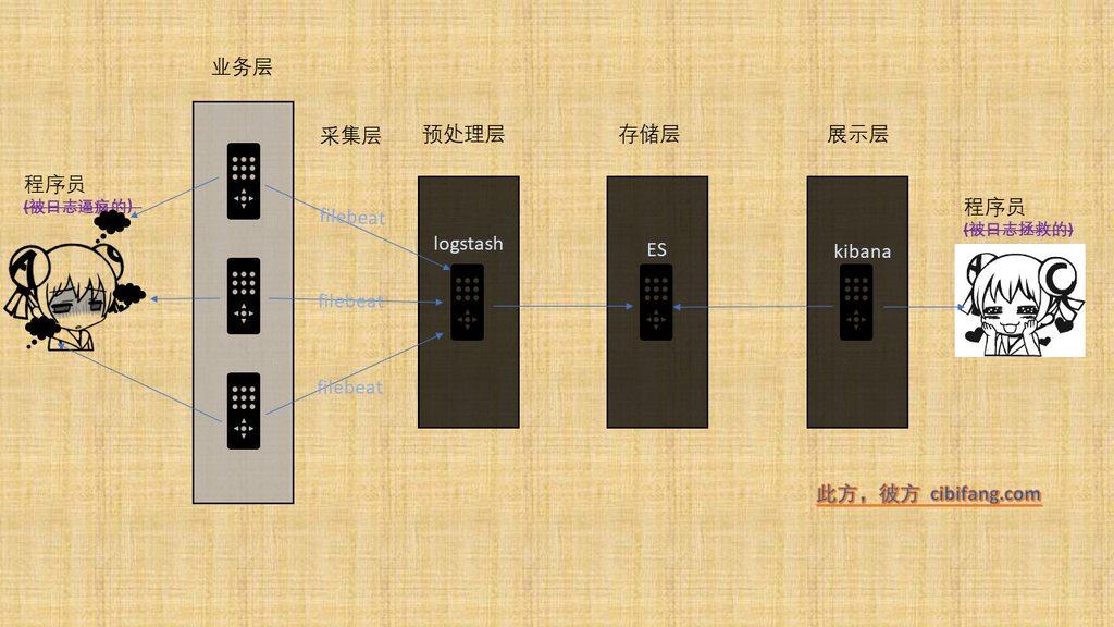 日志收集系统架构图